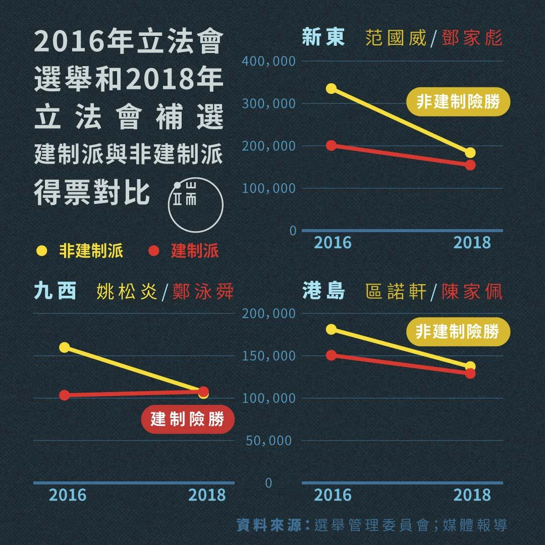 2016年立法會選舉和2018年立法會補選,建制派與非建制派得票對比。