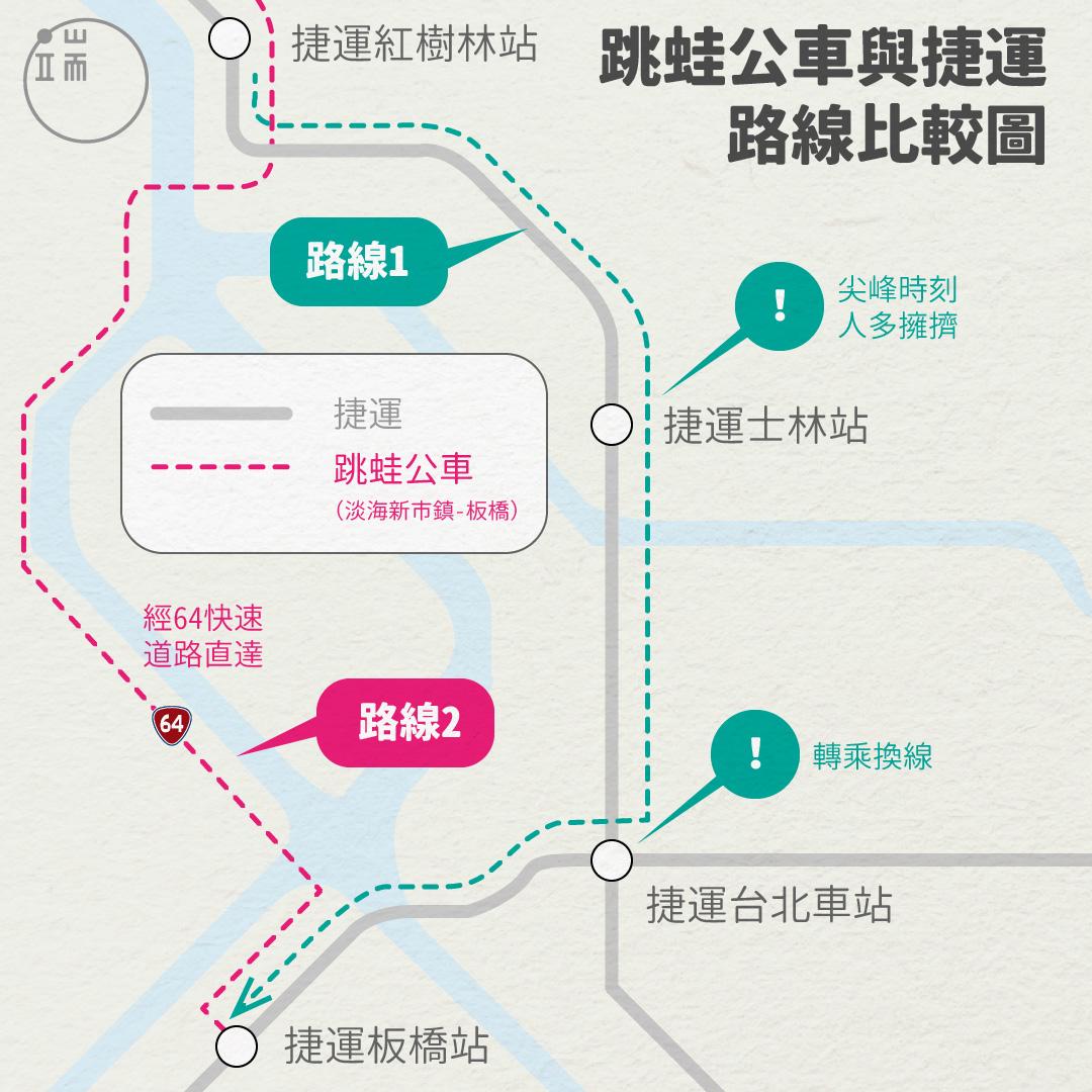 與過往「捷運多次轉乘」方式相比,跳蛙公車改善了不少郊區民眾的通勤品質。