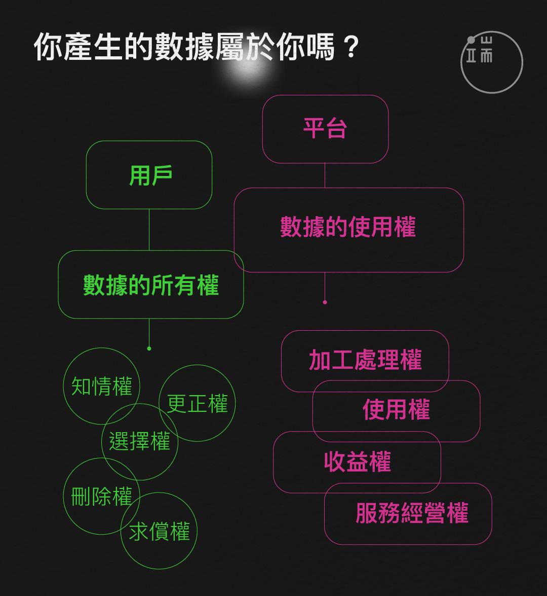 中國的數據權利分配現狀。