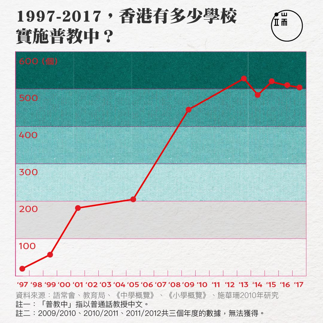 1997-2017,香港有多少學校實施普教中?