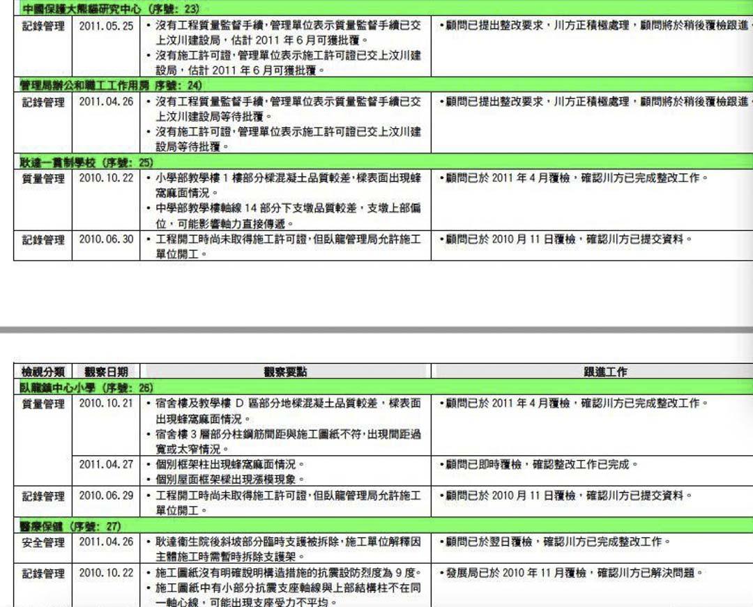 2011年6月香港援建報告中列出的項目問題。
