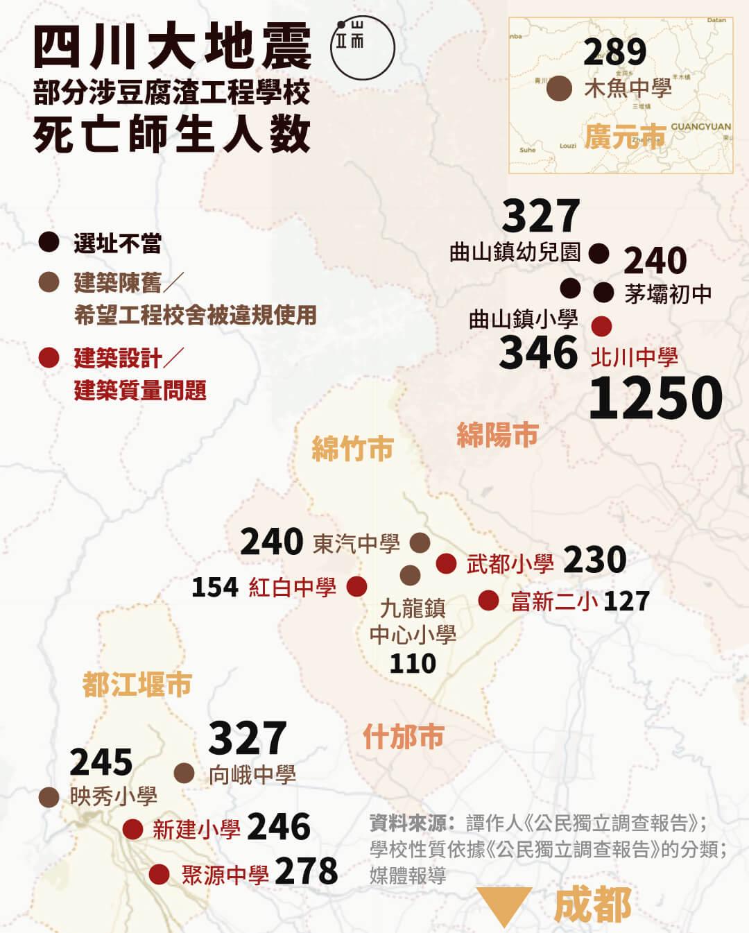 四川大地震部分涉豆腐渣工程學校的死亡師生人數。