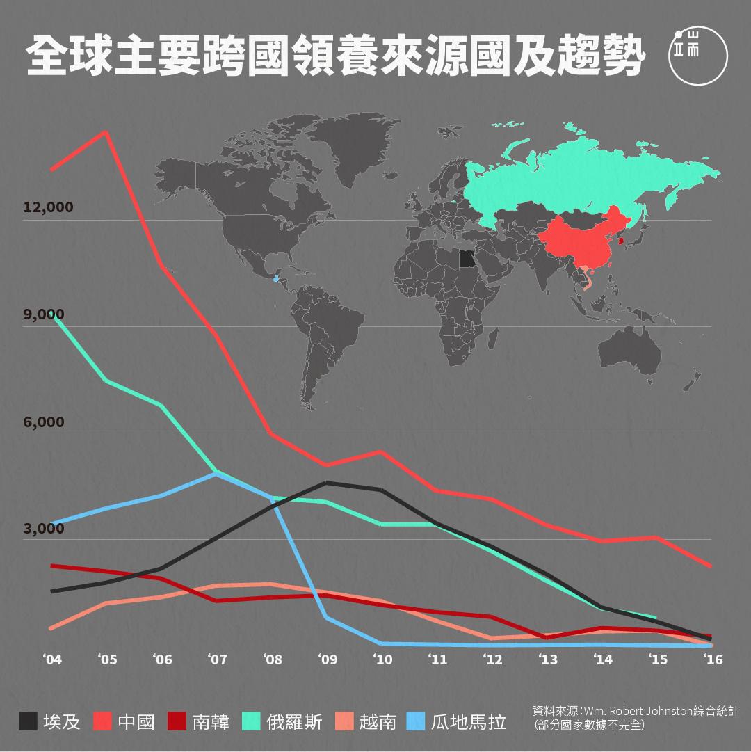 全球主要領養來源國及趨勢