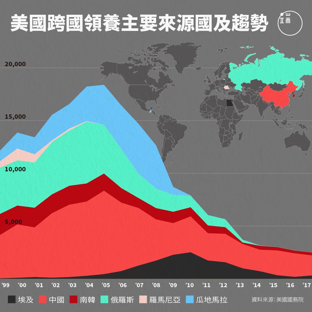 美國跨國領養主要來源國及趨勢