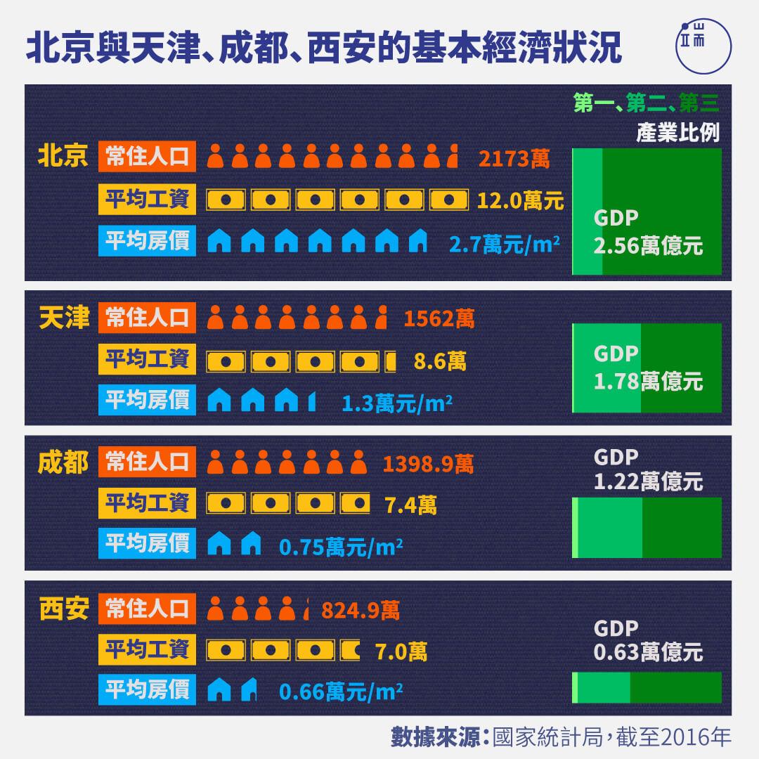 北京與天津、成都、西安的基本經濟狀況。