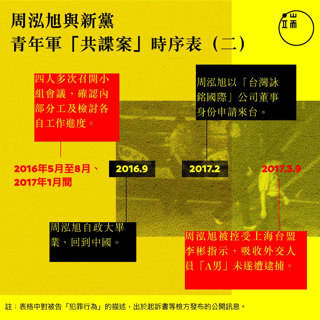 周泓旭與新黨青年軍「共諜案」時序表(2)