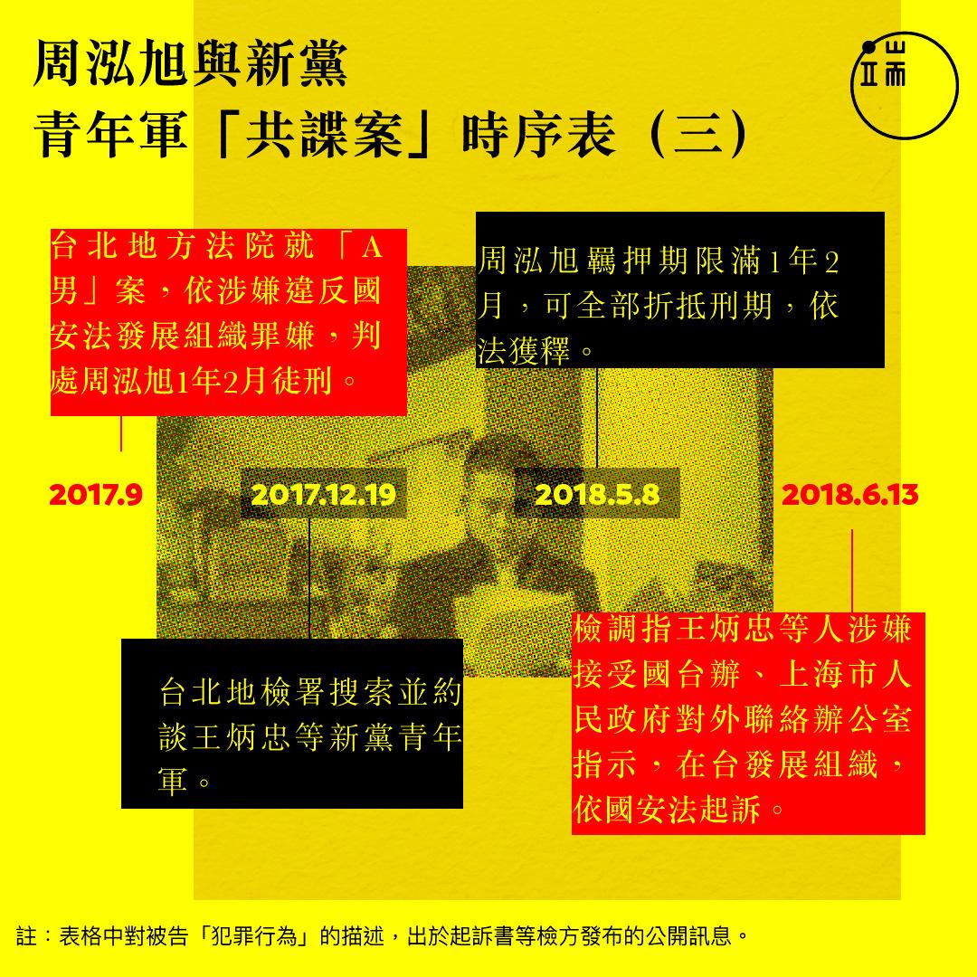 周泓旭與新黨青年軍「共諜案」時序表(3)