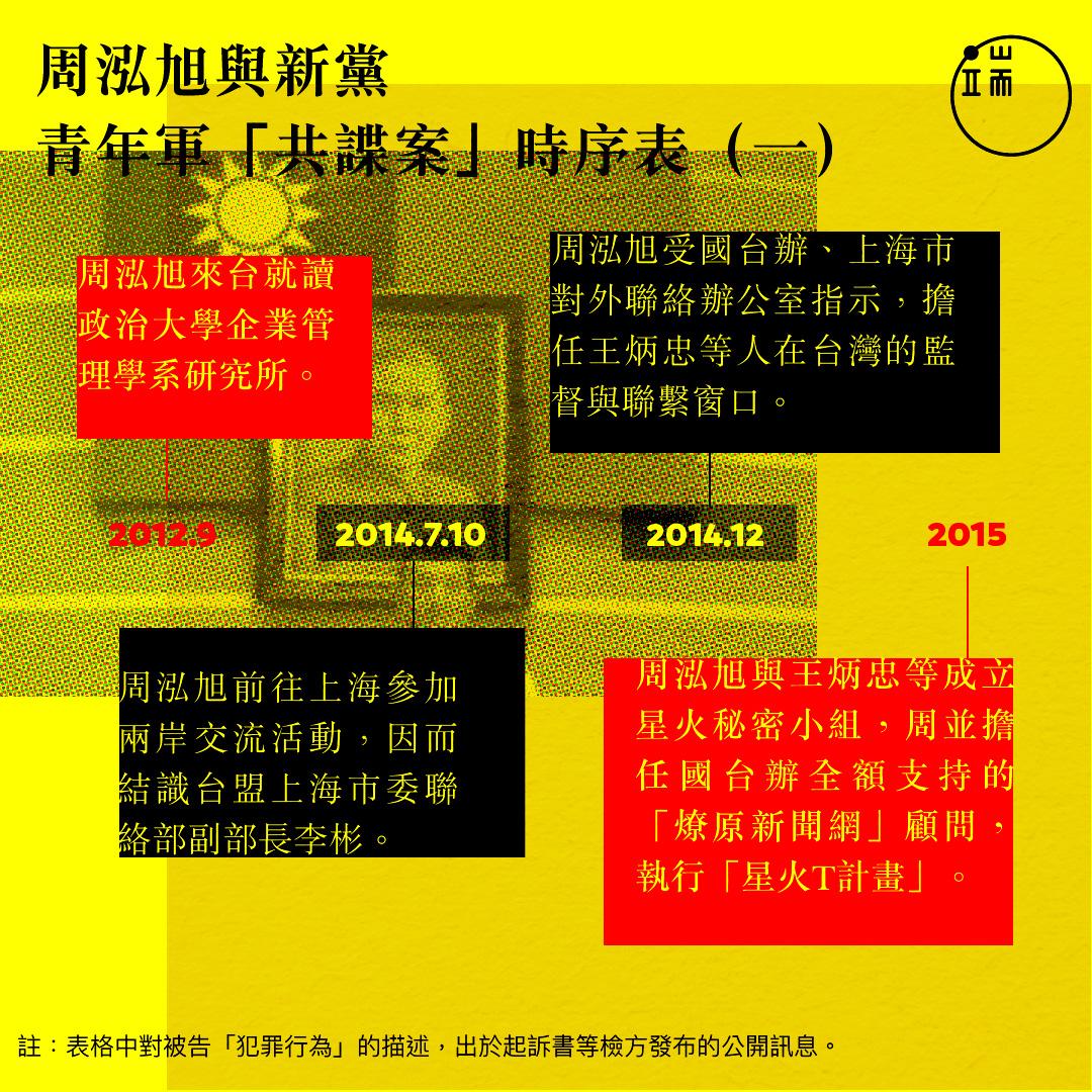 周泓旭與新黨青年軍「共諜案」時序表(1)