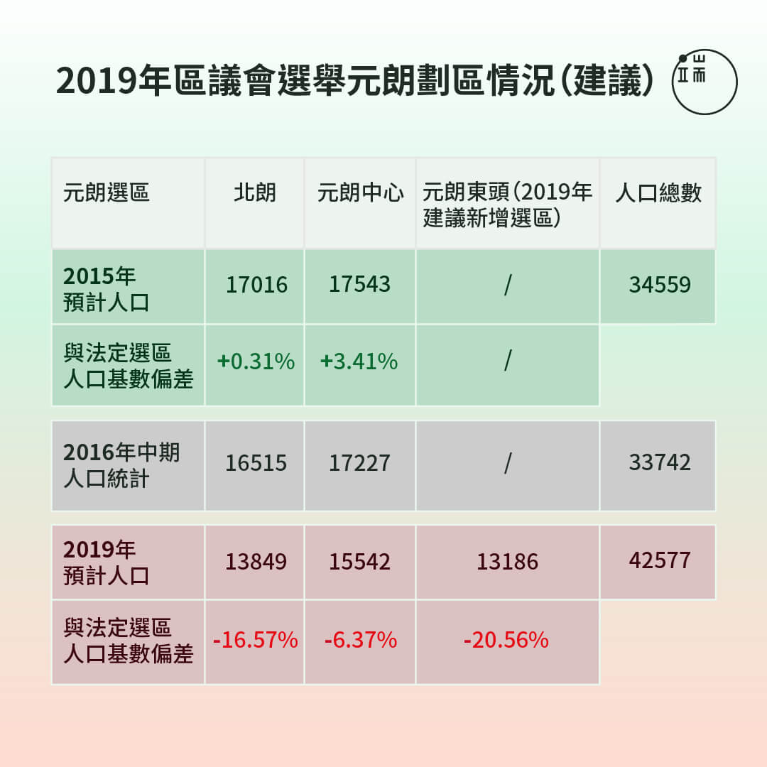 2019年的元朗建議劃區,選區人口相比2015年,開始偏離法定基準。