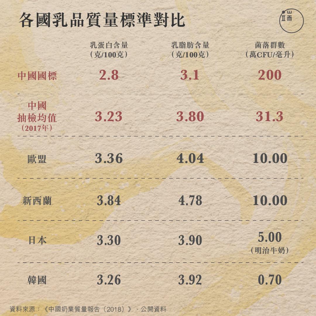 如今,中國乳品質量已好過當年「新國標」,但和其他乳業大國相比仍有不小差距。