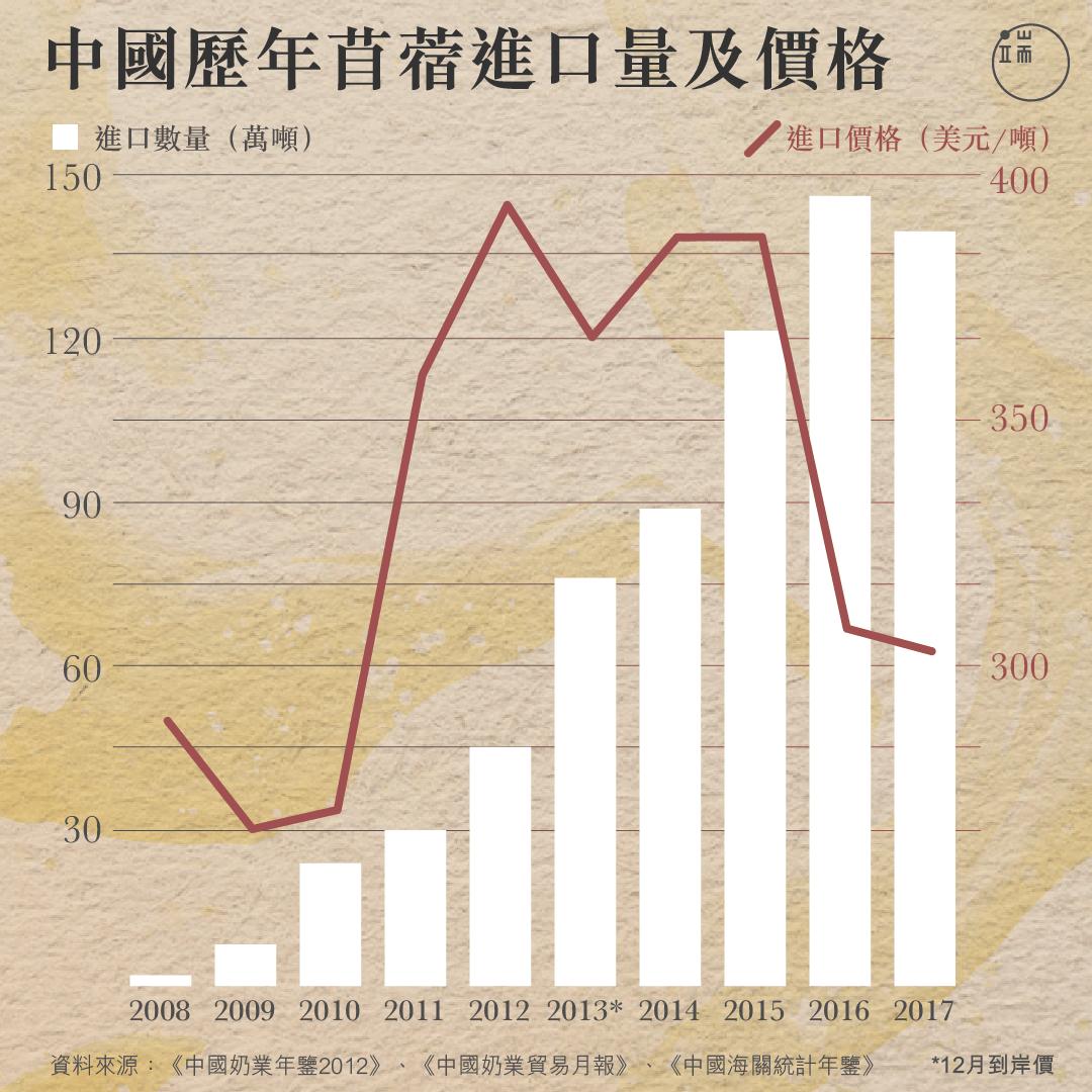 中國歷年苜蓿進口量及價格。
