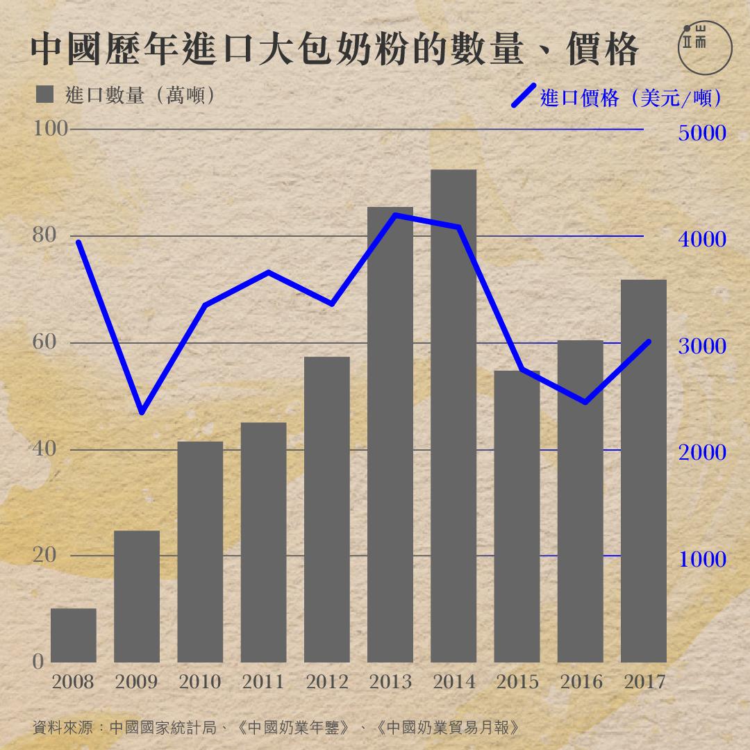 中國歷年進口大包奶粉的數量、價格。
