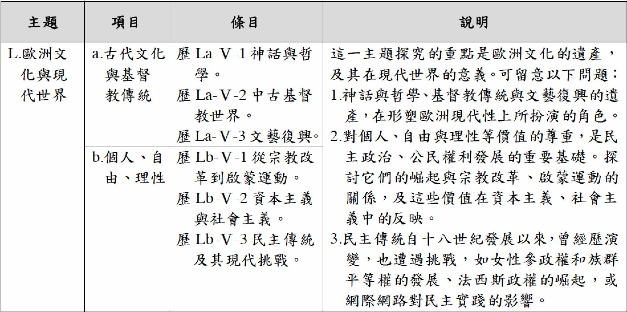 十二年國教歷史課綱草案(普通高中部分),課審會版,頁94。