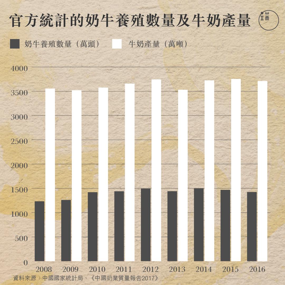 官方統計的奶牛養殖數量及牛奶產量。