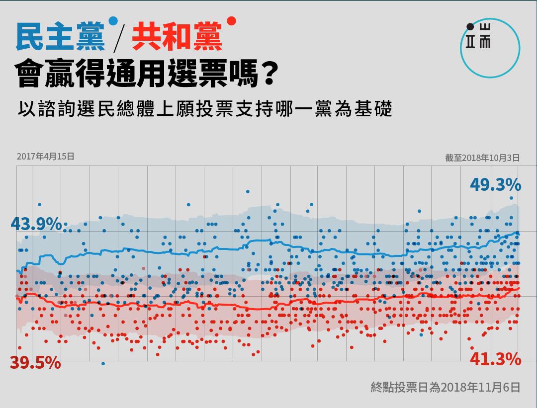 民主黨/共和黨贏得通用選票前景。