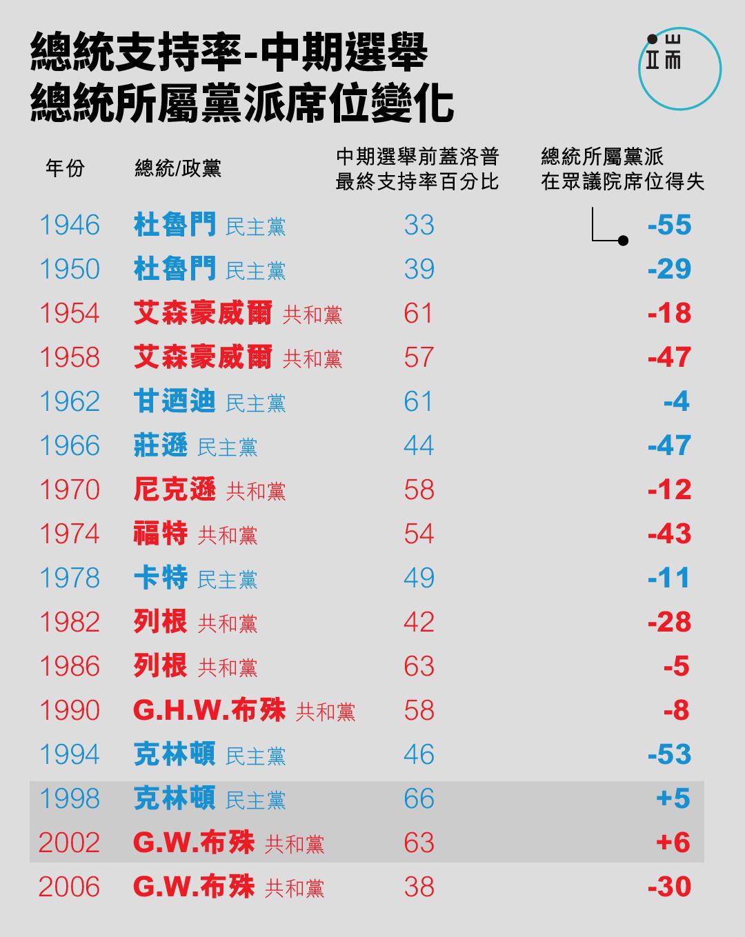 美國總統支持率與總統所屬黨派席位變化。