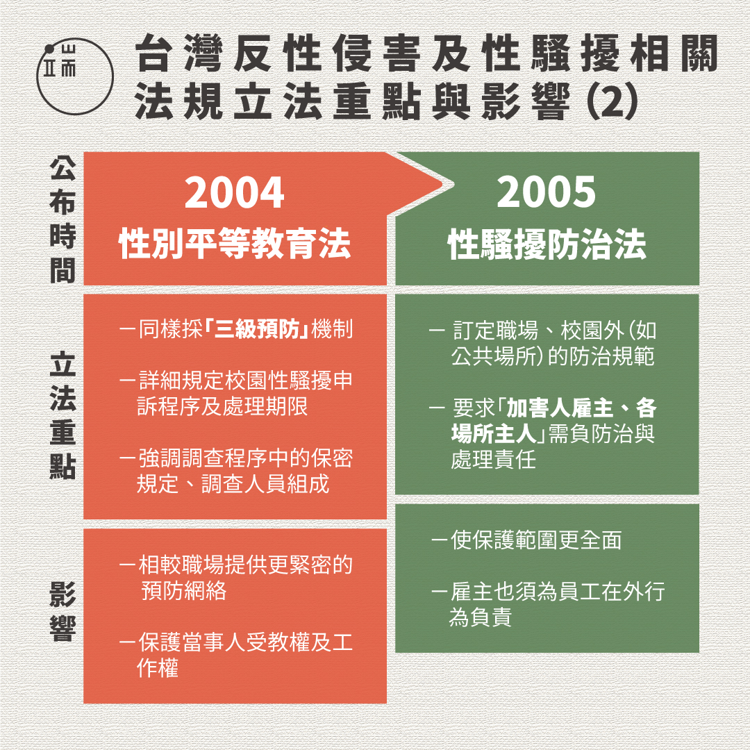 台灣反性侵害及性騷擾相關法規立法重點與影響(2)圖:端傳媒設計部