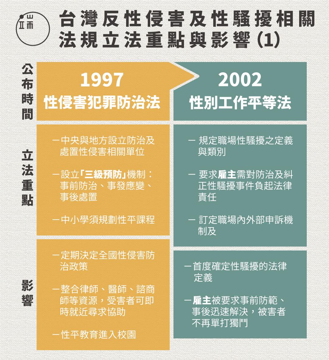 台灣反性侵害及性騷擾相關法規立法重點與影響(1)圖:端傳媒設計部