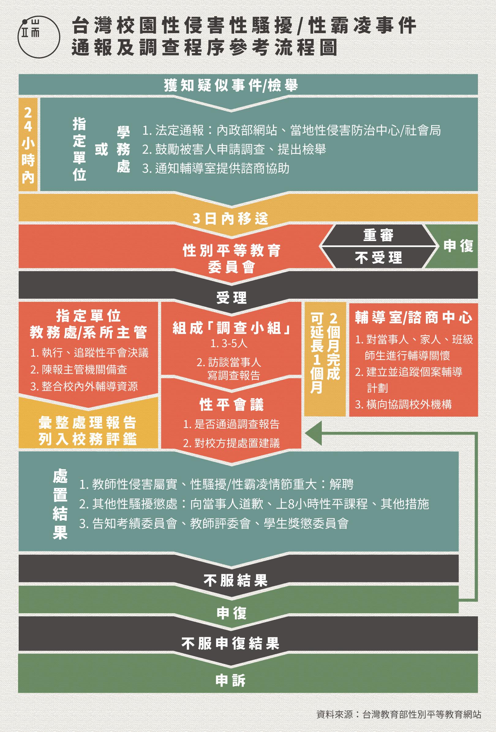 台灣校園性侵害、性騷擾、性霸凌事件通報及調查程序參考流程圖。圖:端傳媒設計部