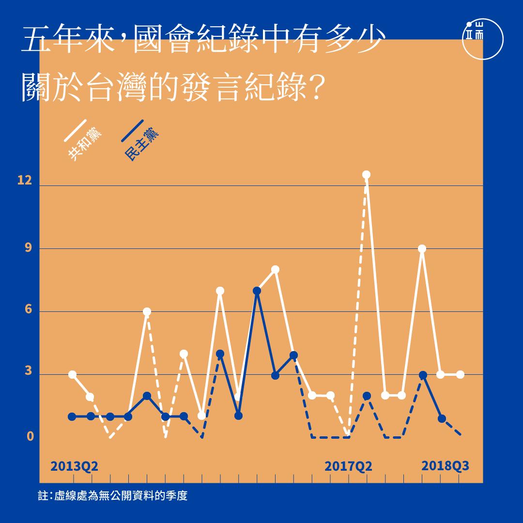 近五年來,美國國會記錄中關於台灣的發言紀錄統計。