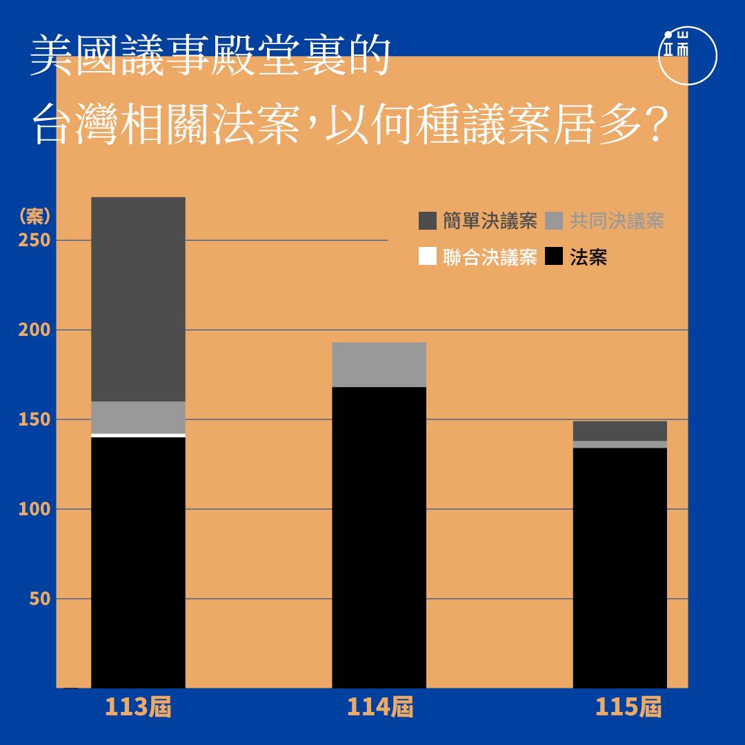 美國國會裡的台灣相關法案