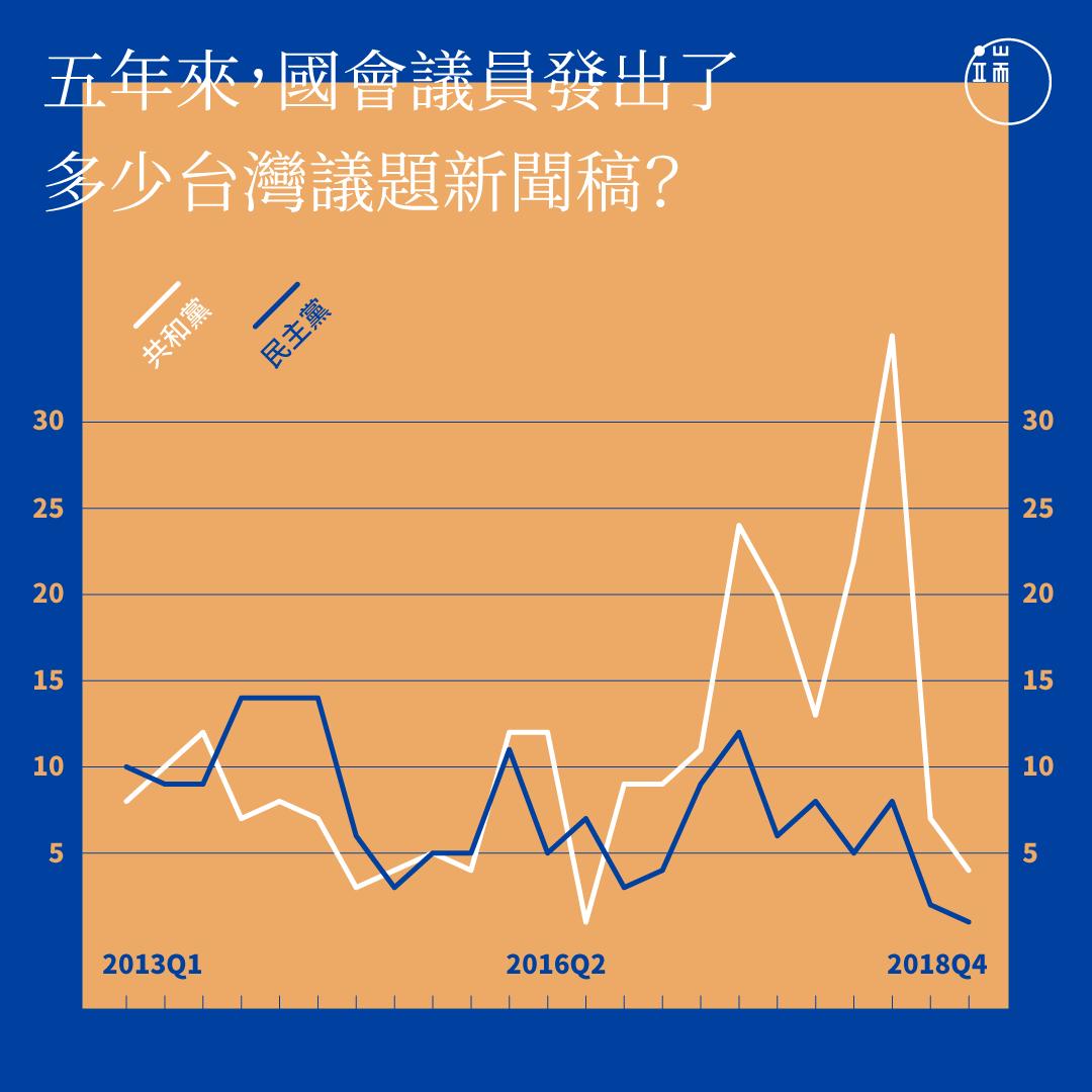 近五年來,美國國會議員發出的台灣議題新聞稿數量統計。