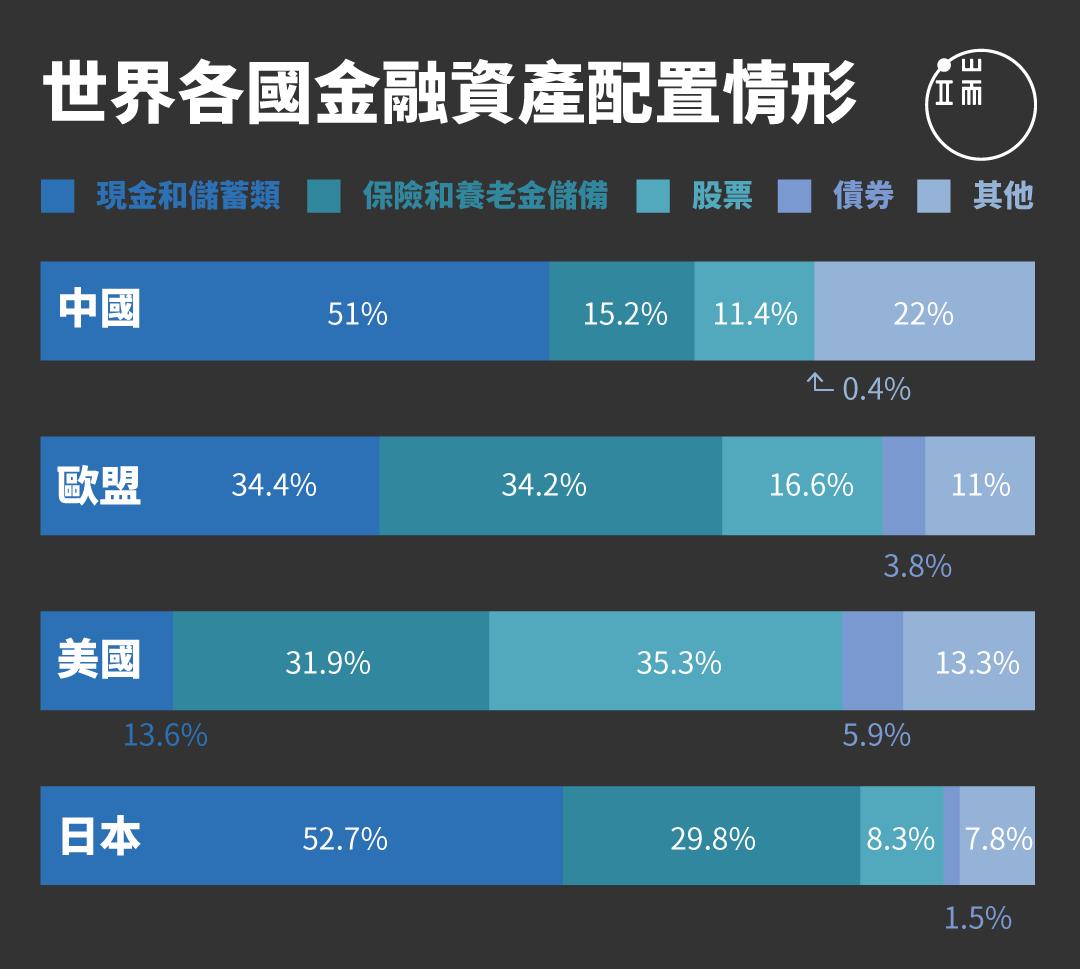 中國民眾有多達51%金融資產為現金,股票只占11.4%,在主要國家、地區中,持有股票比例只略高於同為東亞大國的日本,但日本持有保險與養老金儲蓄占資產比例,幾乎高達中國民眾2倍,歐美民眾對股票偏好顯著較高,歐盟家庭持有股票占總資產達16.6%,美國家庭的股票比例更高達35.3%。