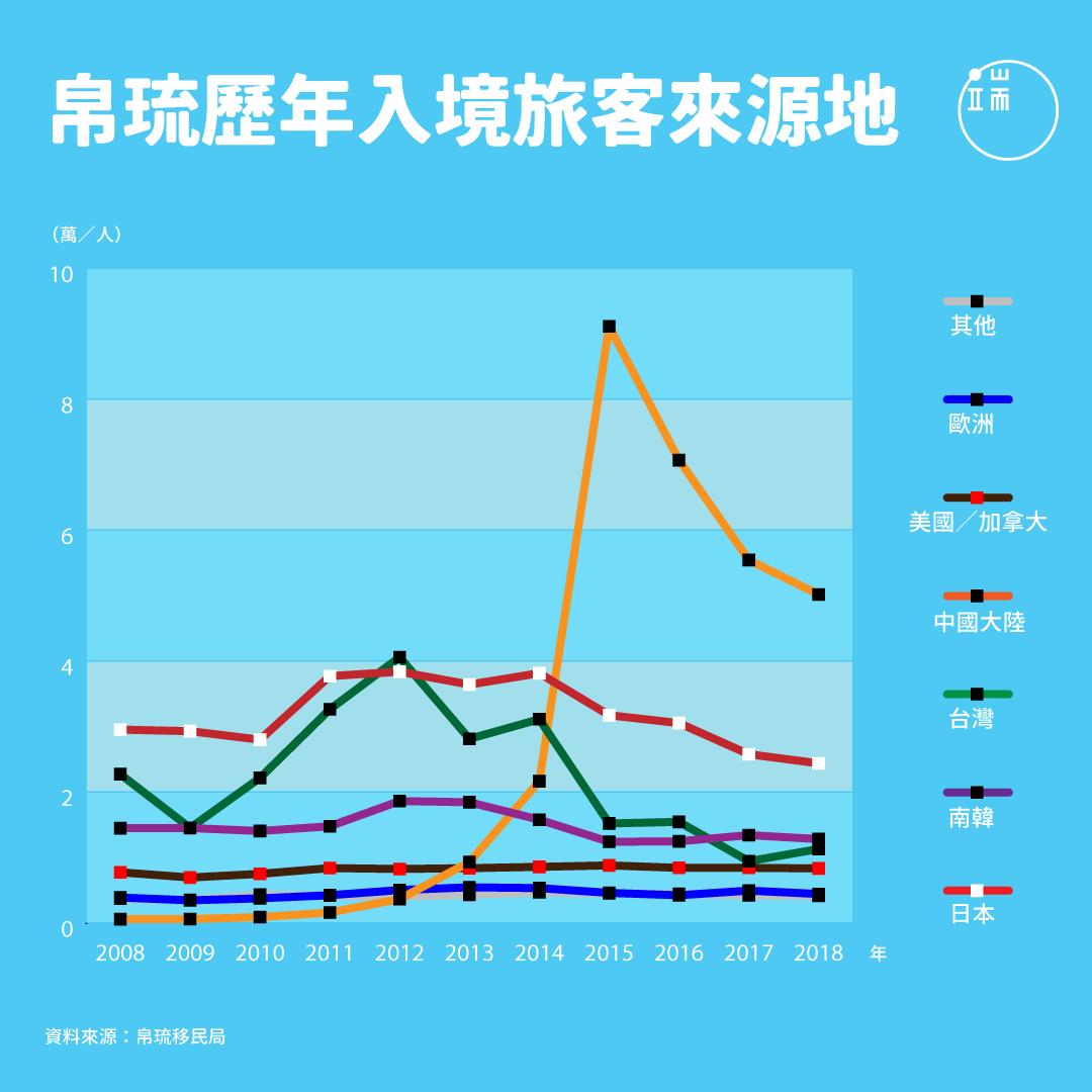 在2012年之前,帛琉的外國旅客均由日、台、韓穩定三分天下;2012年後,陸客大量湧入,於2015年攀上驚人頂峰,但在帛琉政府有意限制下,近年又緩步下降。台客人數則在2018年的「帛琉挺台」風波後有回升跡象。