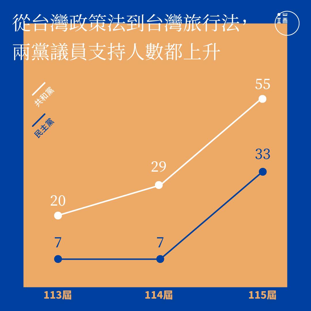 兩黨支持台灣政策法、台灣旅行法的人數統計。
