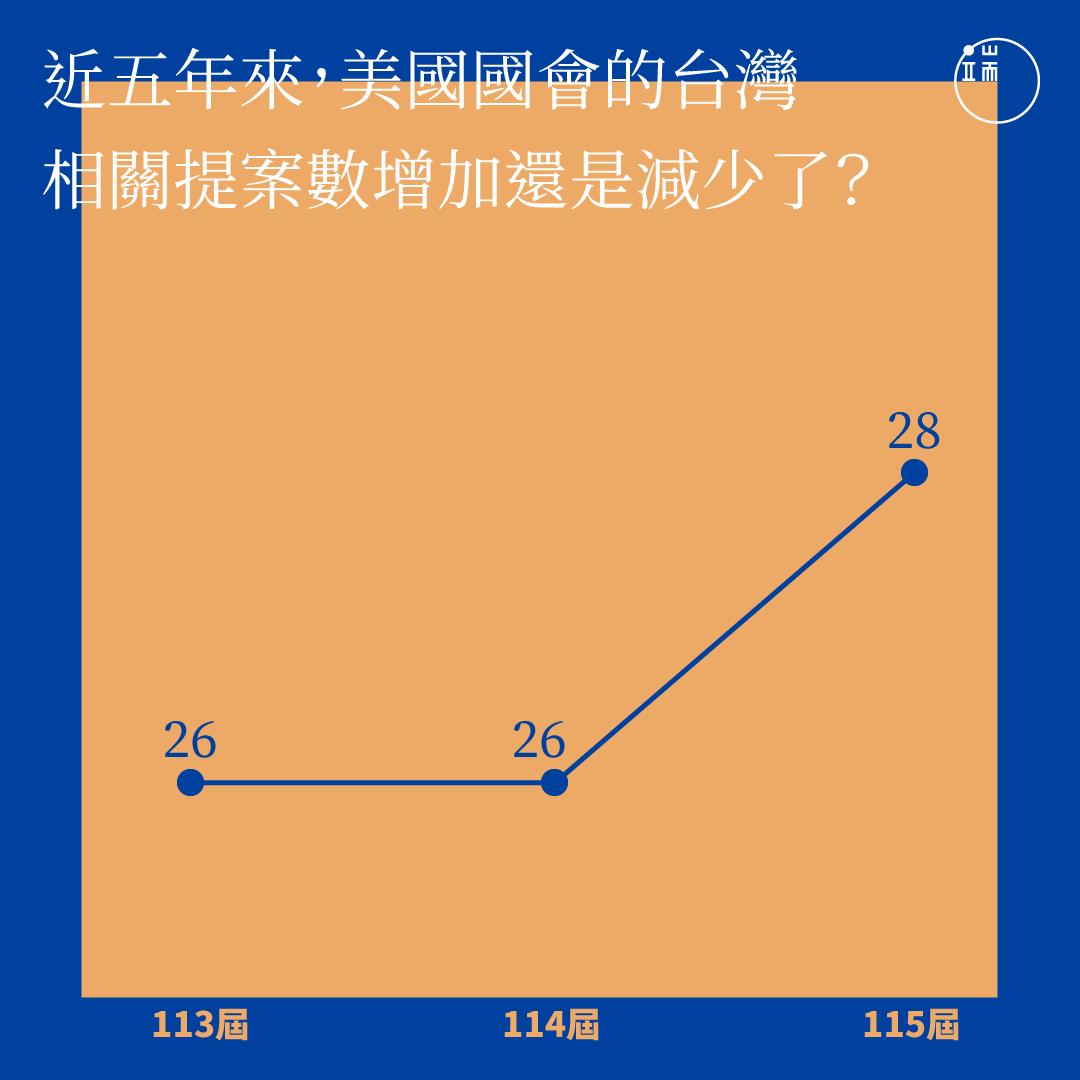 近五年來,美國國會的台灣相關提案數。