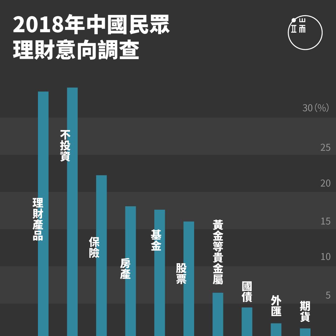 根據央視調查的中國理財意向,理財產品以高達34.2%的得票率,「榮登」中國民眾最想下手的金融產品,似乎預告了今年P2P的慘重災情。