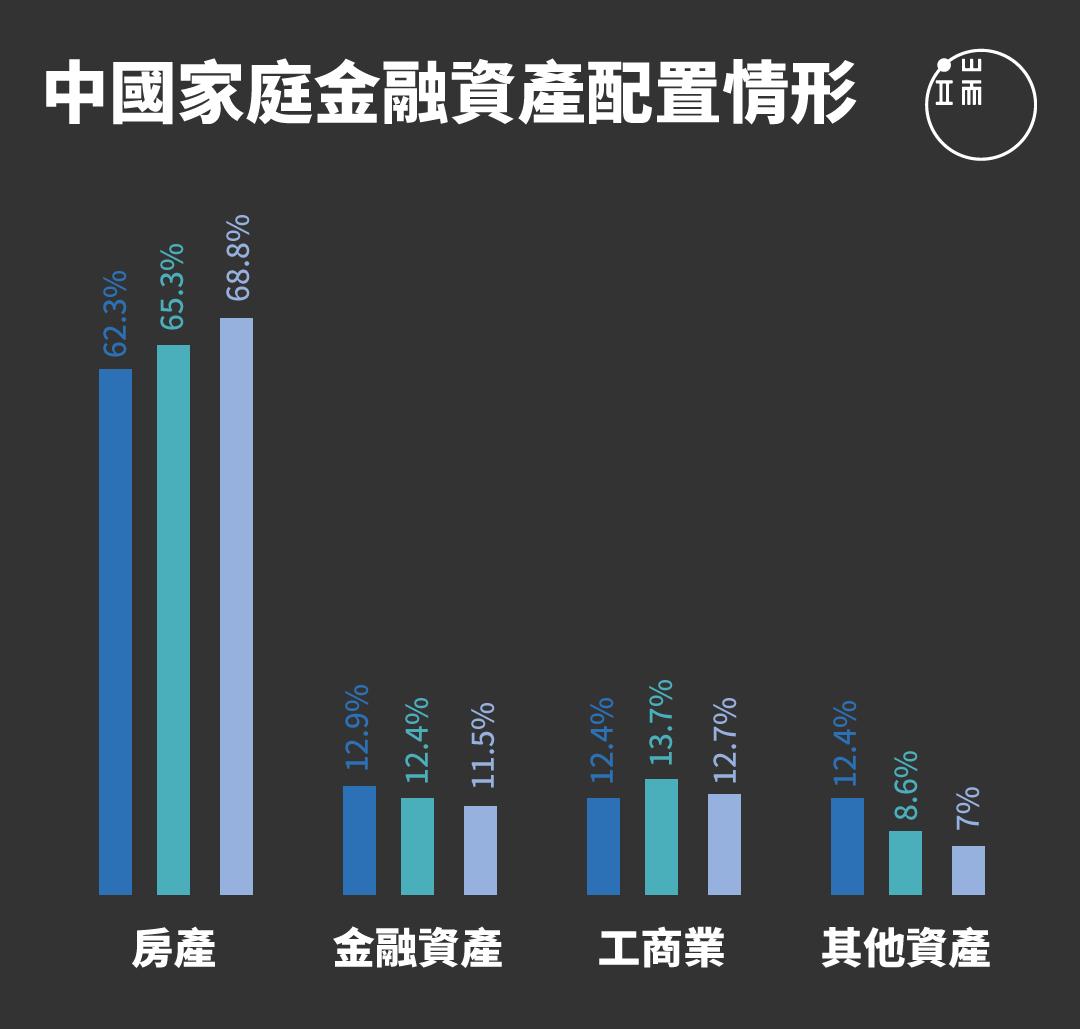 中國人的錢袋子裡都裝著什麼?報告顯示,中國民眾持有房產占總資產比例達68.8%,金融資產則只占11.5%
