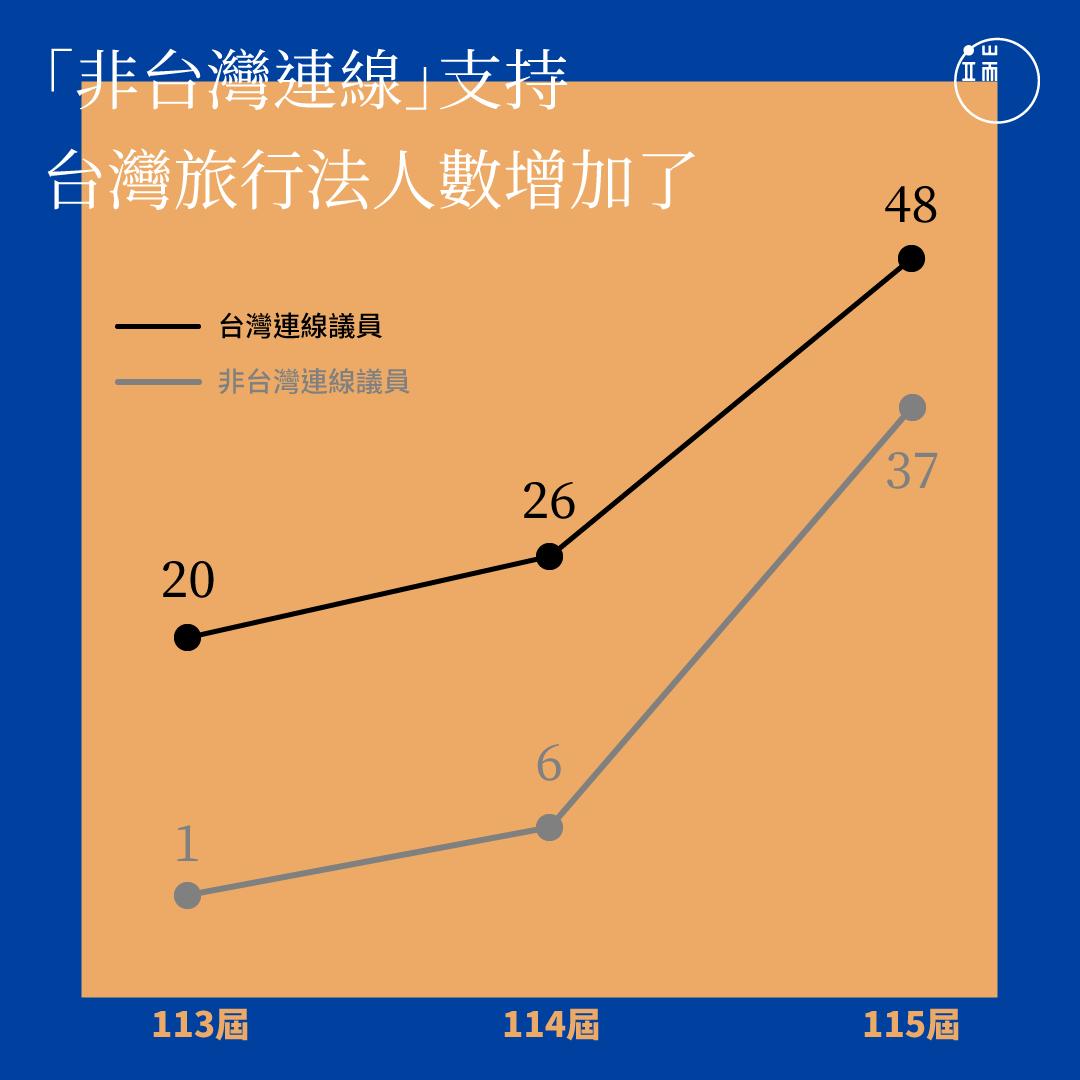 「非台灣連線」支持台灣旅行法的議員人數