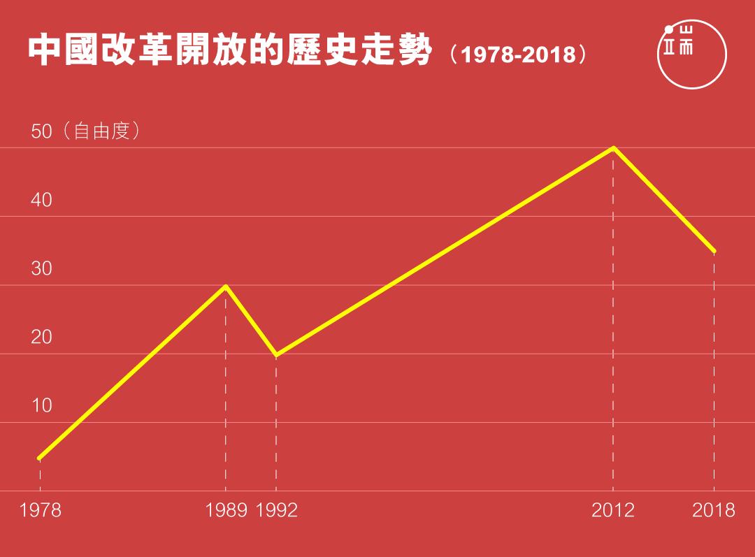 中國改革開放的歷史走勢(1978-2018)繁