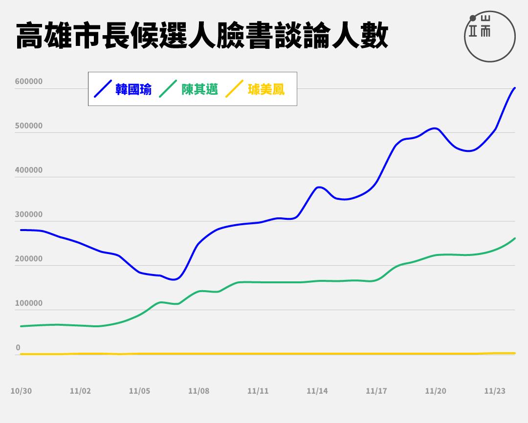 圖表呈現選前100天各候選人網路聲量,依照「專頁儀表板」統計、發布的數字改製。製圖:曾立宇