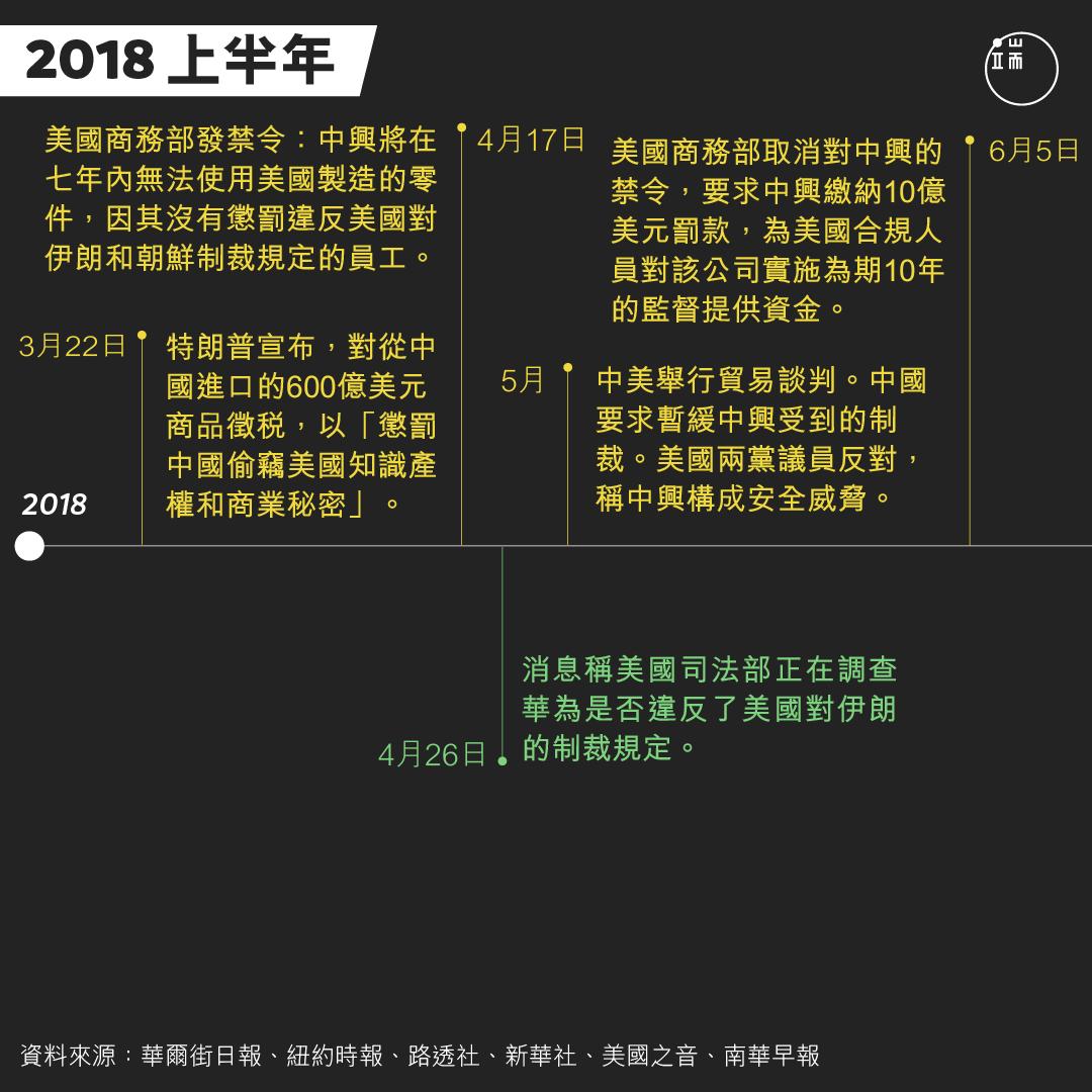 華為CFO孟晚舟被捕事件時間軸