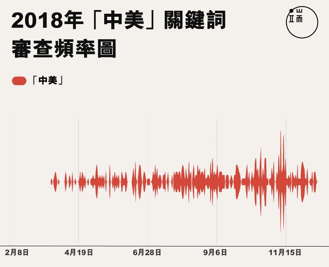 2018年全年,內容出現「中美」的微信公眾號文章都有被審查。