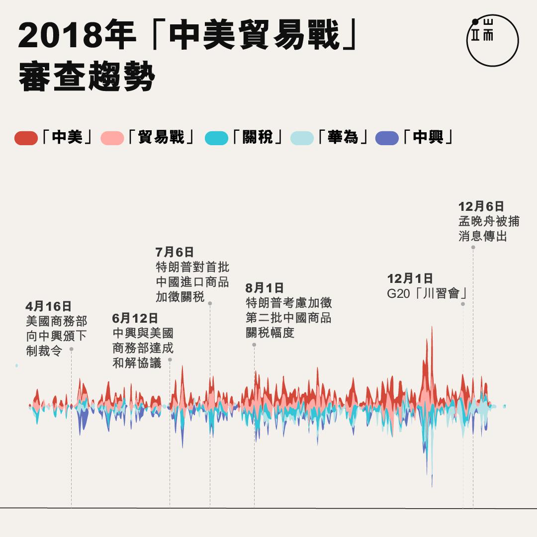 內容提及「中美」、「貿易戰」、「關稅」、「華為」和「中興」的文章,全年均有類似被審查的趨勢。