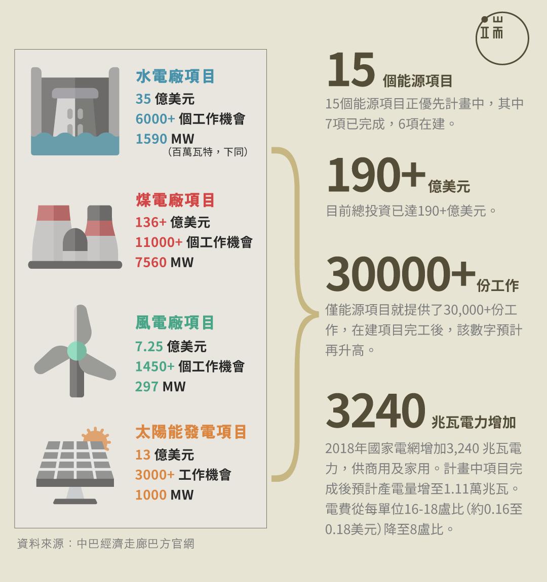 能源項目數字