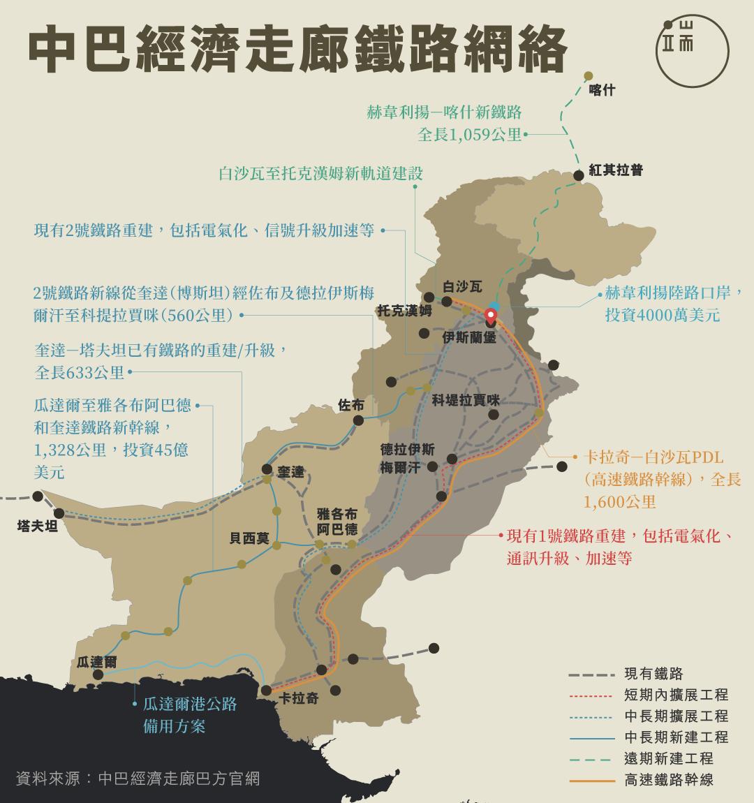 中巴經濟走廊鐵路網絡
