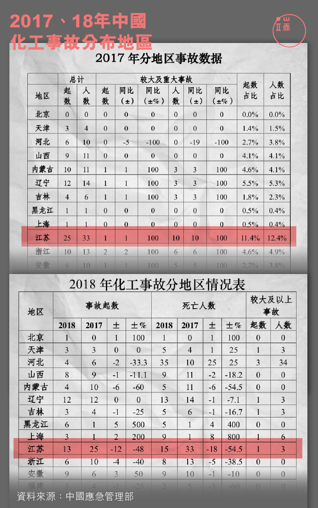 2017、2018中國化工事故分佈地區