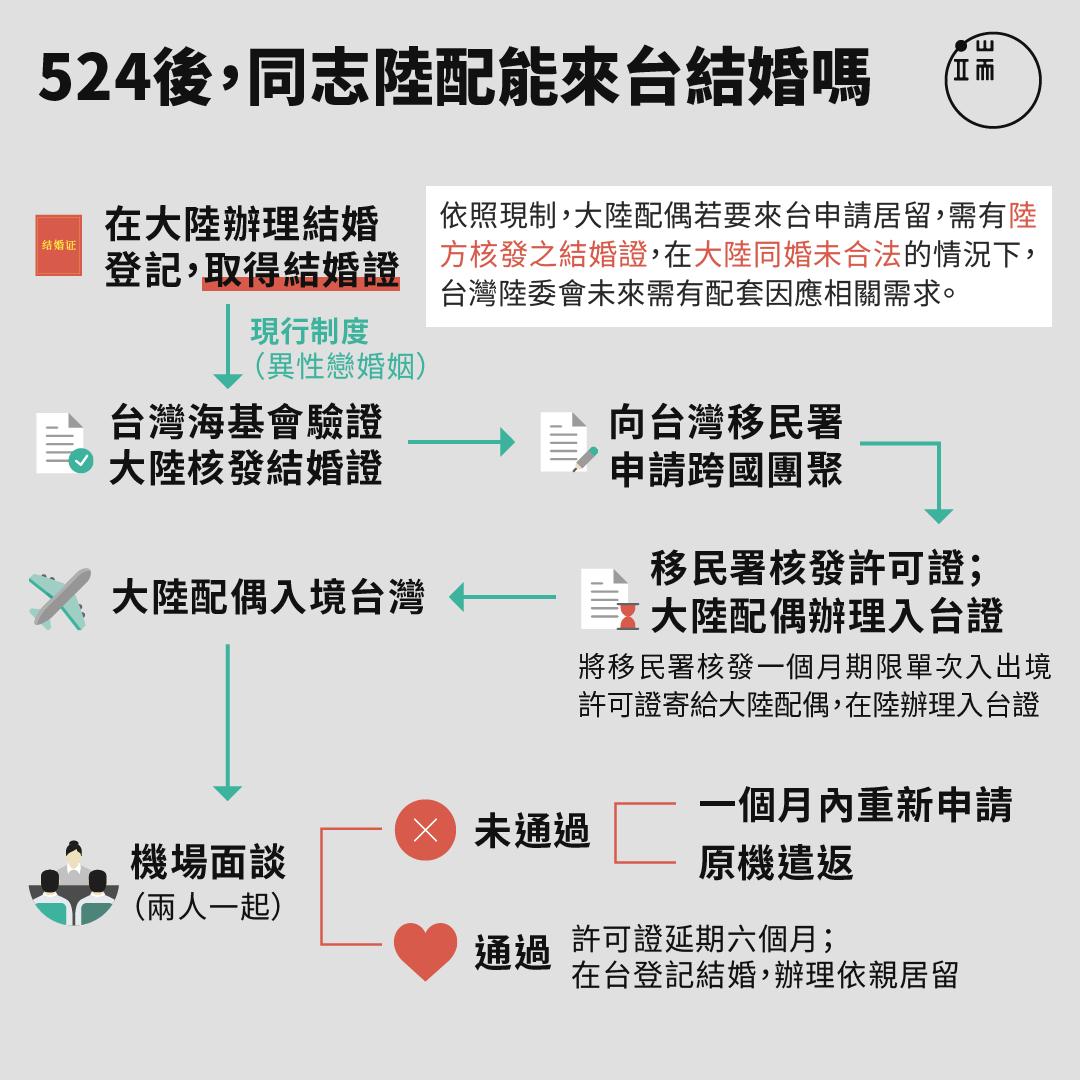 圖為大陸配偶申請來台依親居留現制。但在大陸同婚未合法的情況下,陸方不可能核發結婚證,524台灣同志婚姻合法後,陸委會需有配套因應相關需求。