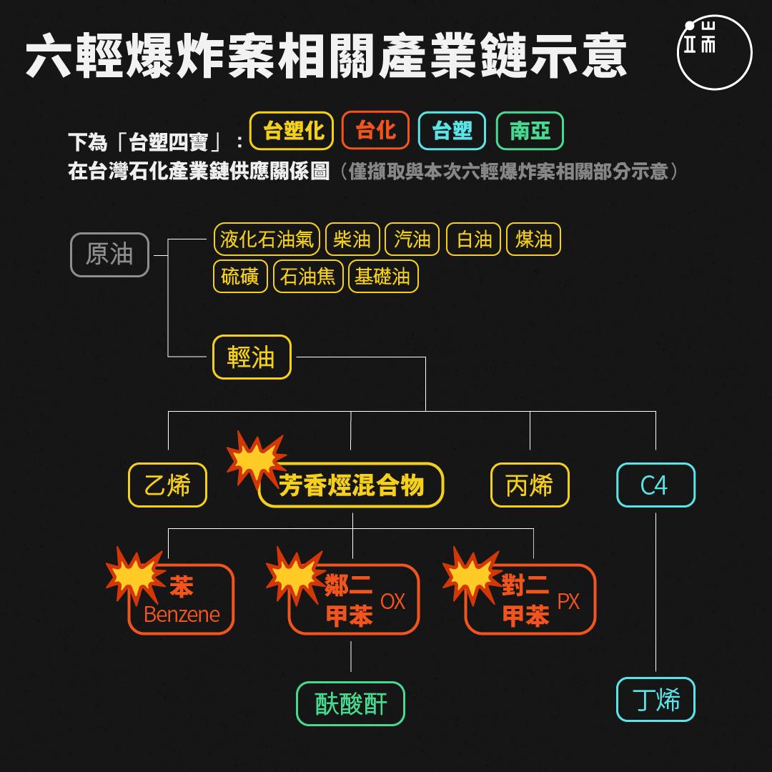 六輕爆炸案相關產業鏈示意。