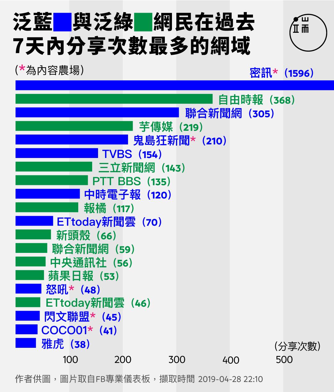 泛藍與泛綠網民在過去7天內分享次數最多的網域。