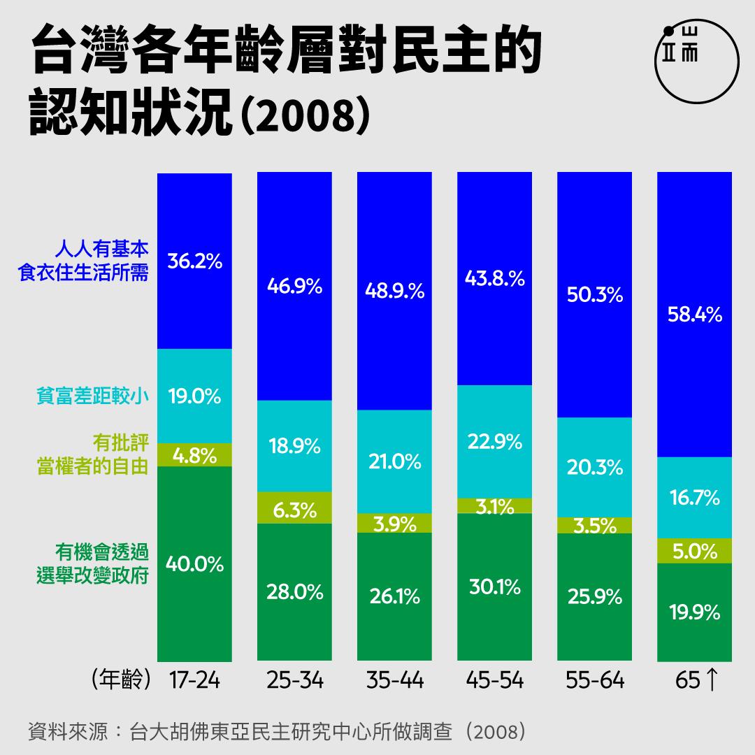 台灣各年齡層對民主的認知狀況(2008)。