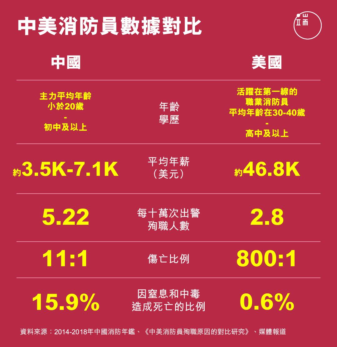 中美消防員數據對比