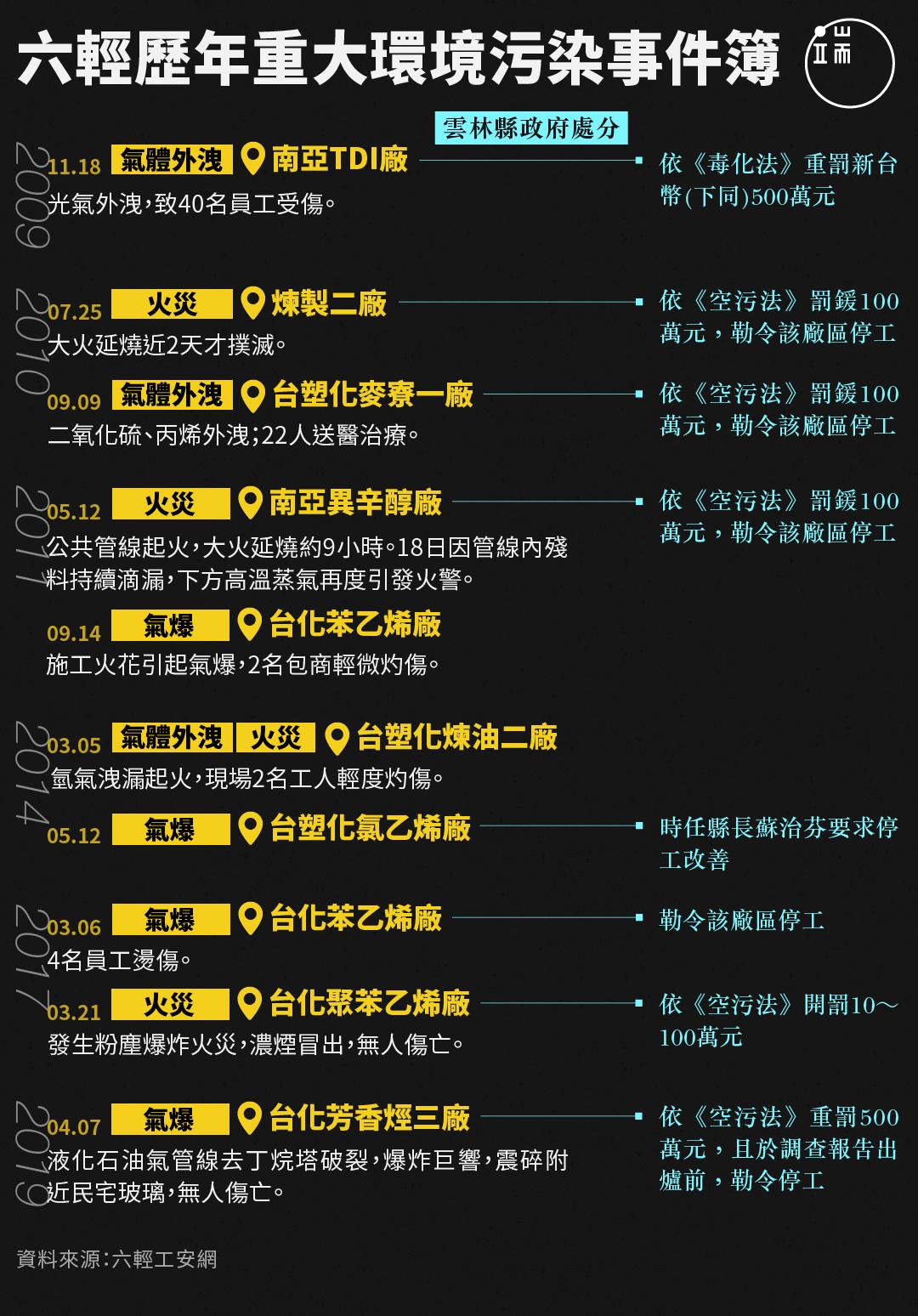 六輕歷年重大環境污染事件簿。