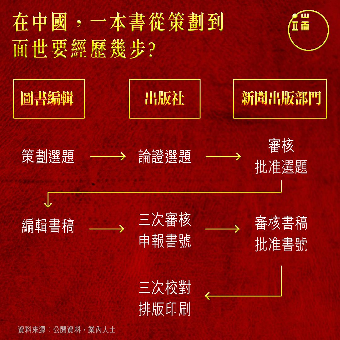 在中國,一本書從策劃到面世要經歷幾步?