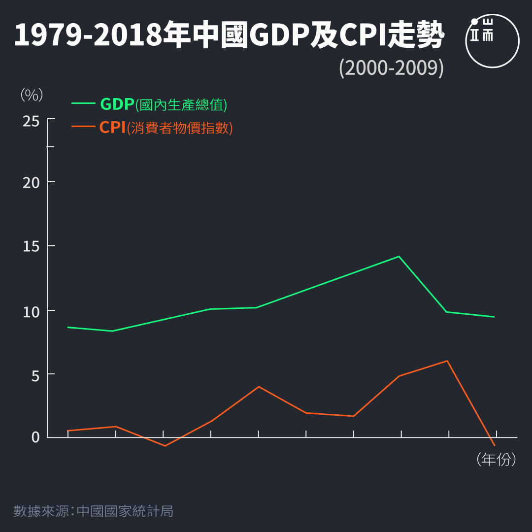 1979-2018年中國GDP及CPI走勢。