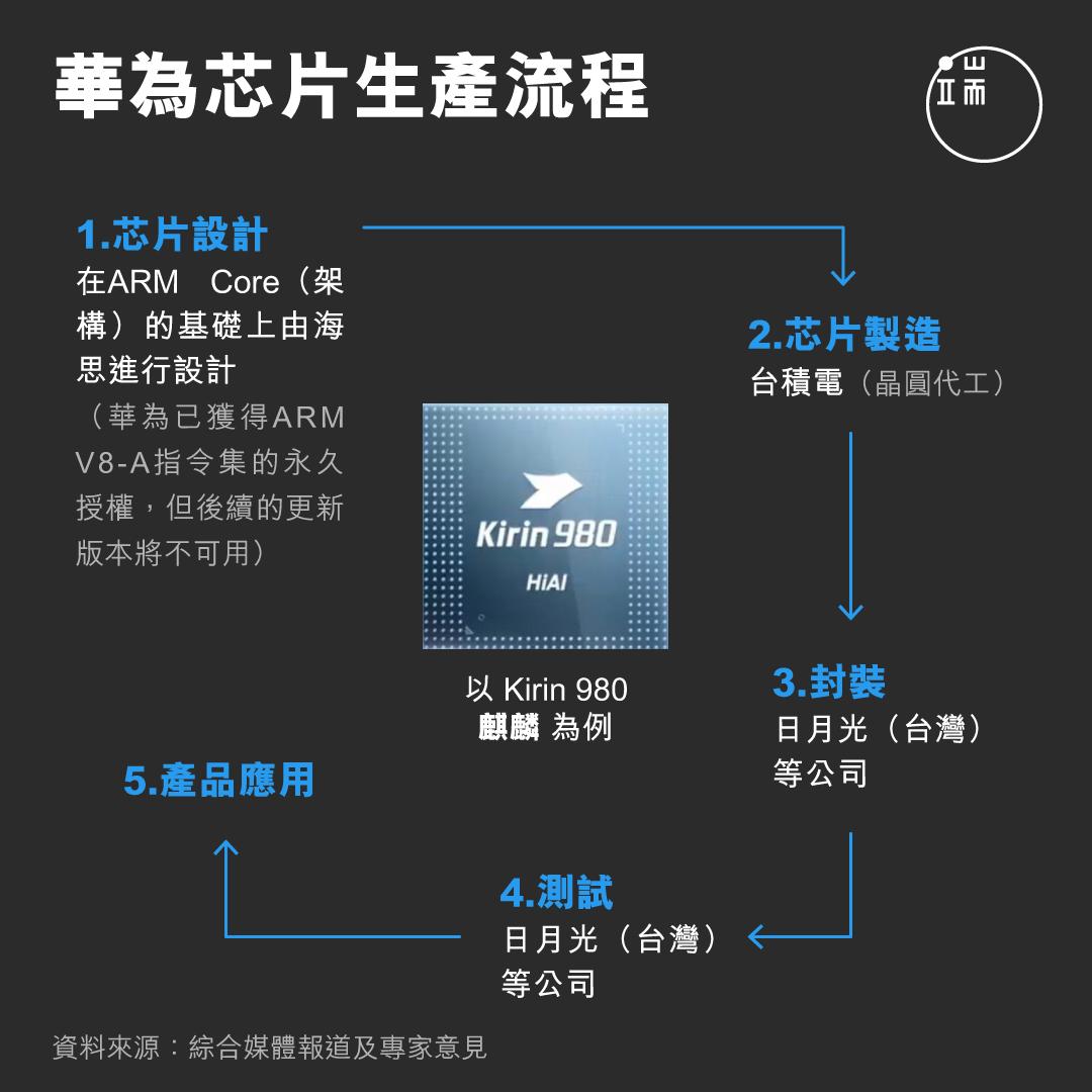 華為芯片生產流程